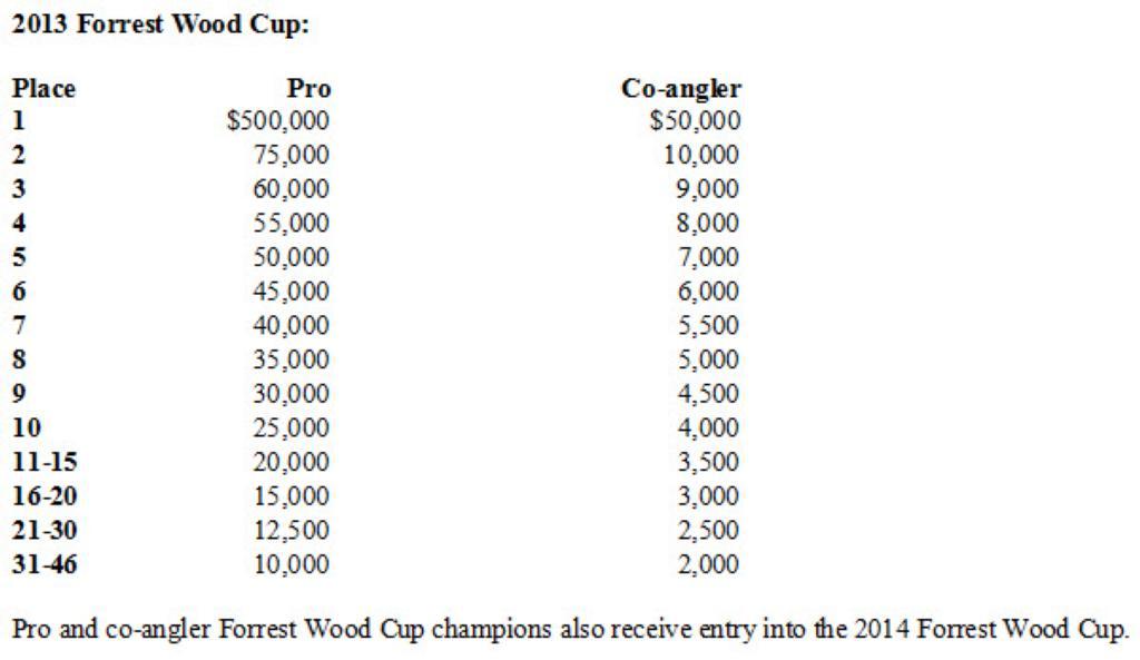 Tour Championship Payouts