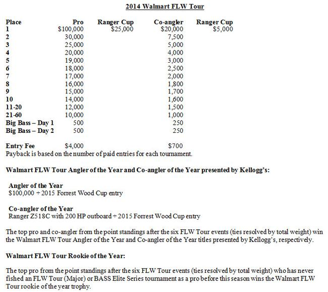 2014 Walmart FLW Tour pay tables, AOY and ROY information.